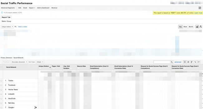 custom report for social network performance - Pic 7