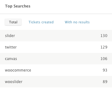 June Top Searches